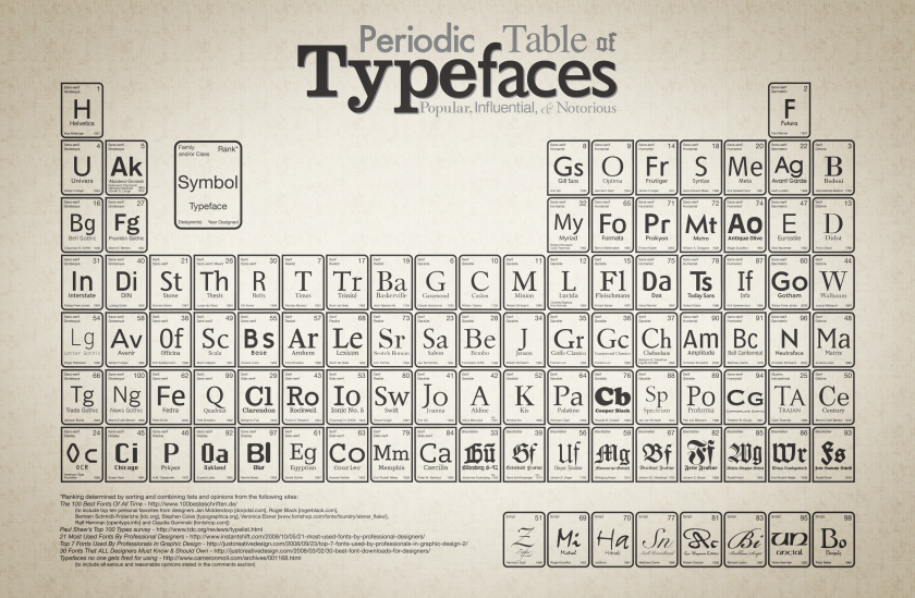 By consensus, the 100 most popular, influential, and notorious typefaces. Click twice for maximum size.