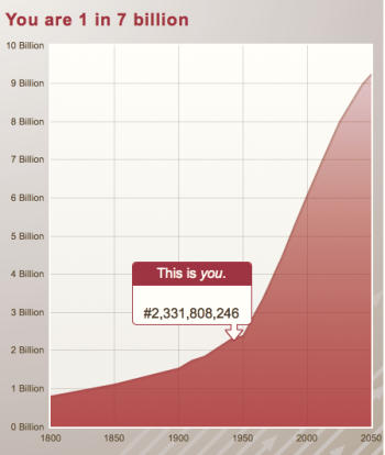 Population growth curve - click to enlarge