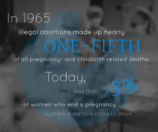 1965 abortion stats