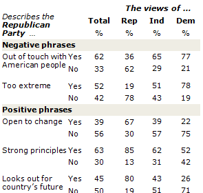 Pew Poll table