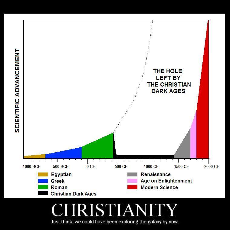 religion dark ages2