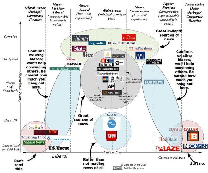 otero_media_chart